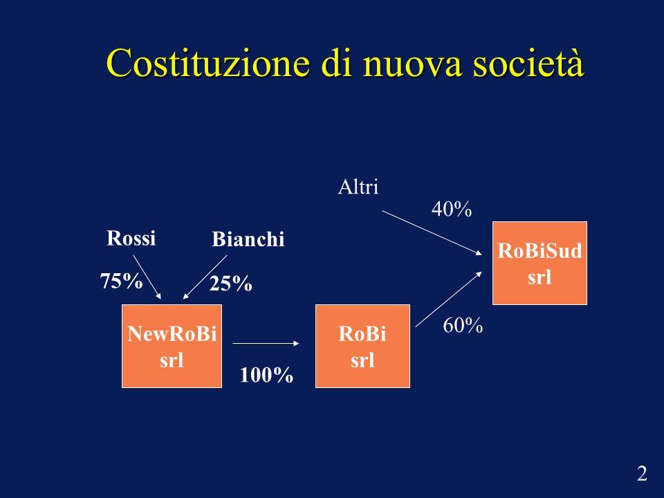 Costituzione di nuova società Rossi Bianchi 75% 25% NewRoBi srl 100% RoBi srl RoBiSud srl Altri 60% 40% 2