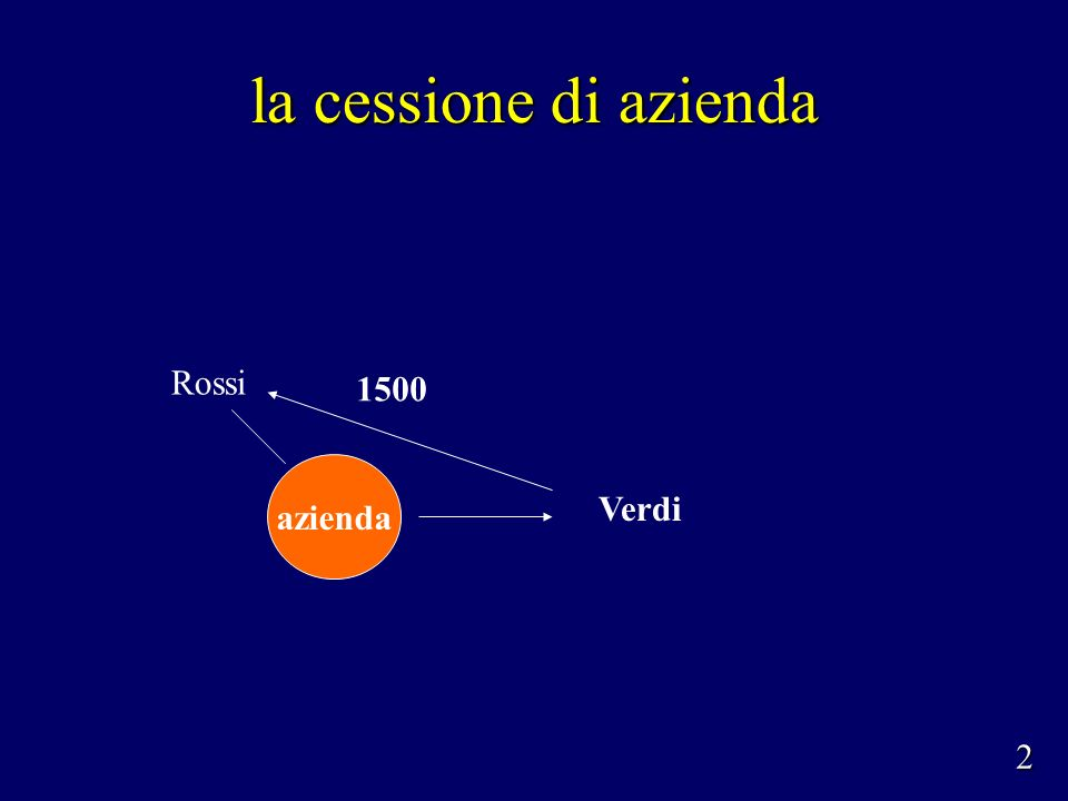 la cessione di azienda quando unazienda (o un ramo dazienda) circola in modo unitario è considerata come un bene idoneo a produrre plusvalenze o minusvalenze patrimoniali, indipendentemente dalla sua composizione (artt.86, c.2 e 101, c.1) quando unazienda (o un ramo dazienda) circola in modo unitario è considerata come un bene idoneo a produrre plusvalenze o minusvalenze patrimoniali, indipendentemente dalla sua composizione (artt.86, c.2 e 101, c.1) se lazienda è posseduta da più di tre anni, la plusvalenza è rateizzabile in un massimo di cinque quote costanti (art.86, c.4); se lazienda è posseduta da più di tre anni, la plusvalenza è rateizzabile in un massimo di cinque quote costanti (art.86, c.4); se lazienda è posseduta da più di cinque anni, la plusvalenza può essere assoggettata a tassazione separata (art.17, lett.g) se lazienda è posseduta da più di cinque anni, la plusvalenza può essere assoggettata a tassazione separata (art.17, lett.g) 3