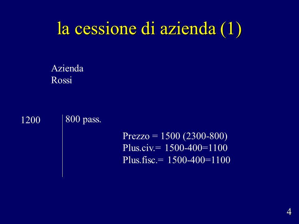 lo scambio di partecipazioni infracomunitario Rossi Bianchi 75% vfr 700 25% vfr 600 NewRoBi bv 100% RoBi srl 3600 part.