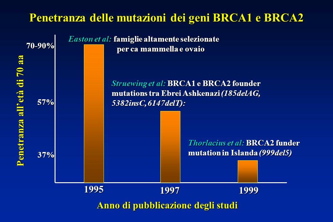 70-90% 57% 37% Penetranza delle mutazioni dei geni BRCA1 e BRCA2 1995 19971999 Anno di pubblicazione degli studi Penetranza alletà di 70 aa Easton et al: famiglie altamente selezionate per ca mammella e ovaio per ca mammella e ovaio Struewing et al: BRCA1 e BRCA2 founder mutations tra Ebrei Ashkenazi (185delAG, 5382insC, 6147delT): Thorlacius et al: BRCA2 funder mutation in Islanda (999del5)