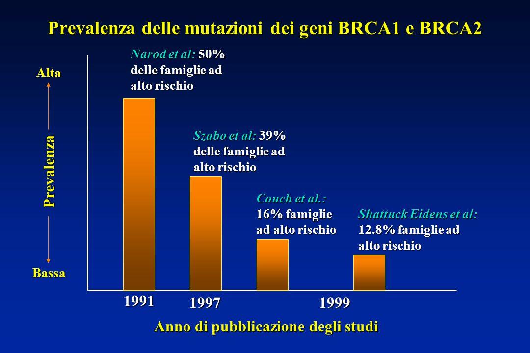 Alta Bassa Prevalenza delle mutazioni dei geni BRCA1 e BRCA2 1991 19971999 Anno di pubblicazione degli studi Prevalenza Narod et al: 50% delle famiglie ad alto rischio Szabo et al: 39% delle famiglie ad alto rischio Shattuck Eidens et al: 12.8% famiglie ad alto rischio Couch et al.: 16% famiglie ad alto rischio