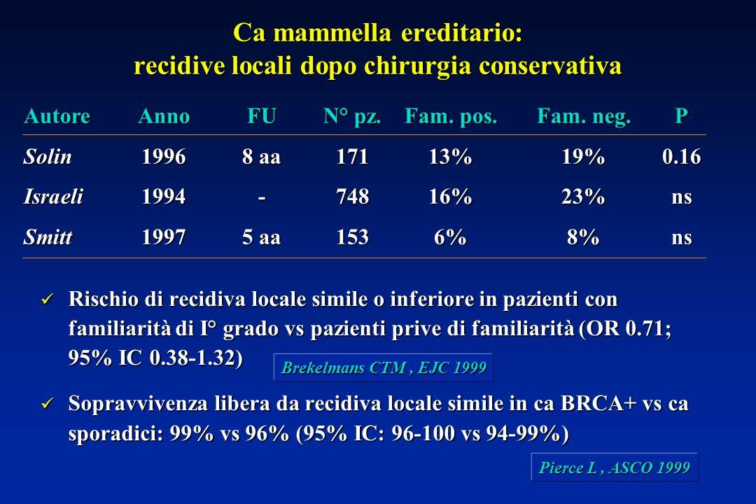 Rischio di recidiva locale simile o inferiore in pazienti con familiarità di I° grado vs pazienti prive di familiarità (OR 0.71; 95% IC 0.38-1.32) Rischio di recidiva locale simile o inferiore in pazienti con familiarità di I° grado vs pazienti prive di familiarità (OR 0.71; 95% IC 0.38-1.32) Sopravvivenza libera da recidiva locale simile in ca BRCA+ vs ca sporadici: 99% vs 96% (95% IC: 96-100 vs 94-99%) Sopravvivenza libera da recidiva locale simile in ca BRCA+ vs ca sporadici: 99% vs 96% (95% IC: 96-100 vs 94-99%) Ca mammella ereditario: recidive locali dopo chirurgia conservativa Brekelmans CTM, EJC 1999 Pierce L, ASCO 1999 AutoreAnnoFUN° pz.Fam.