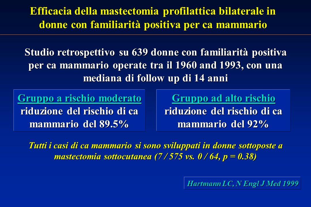 Efficacia della mastectomia profilattica bilaterale in donne con familiarità positiva per ca mammario Studio retrospettivo su 639 donne con familiarità positiva per ca mammario operate tra il 1960 and 1993, con una mediana di follow up di 14 anni Hartmann LC, N Engl J Med 1999 Gruppo a rischio moderato riduzione del rischio di ca mammario del 89.5% Gruppo ad alto rischio riduzione del rischio di ca mammario del 92% Tutti i casi di ca mammario si sono sviluppati in donne sottoposte a mastectomia sottocutanea (7 / 575 vs.