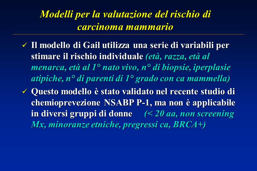 Modelli per la valutazione del rischio di carcinoma mammario Il modello di Gail utilizza una serie di variabili per stimare il rischio individuale (età, razza, età al menarca, età al 1° nato vivo, n° di biopsie, iperplasie atipiche, n° di parenti di 1° grado con ca mammella) Il modello di Gail utilizza una serie di variabili per stimare il rischio individuale (età, razza, età al menarca, età al 1° nato vivo, n° di biopsie, iperplasie atipiche, n° di parenti di 1° grado con ca mammella) Questo modello è stato validato nel recente studio di chemioprevezione NSABP P-1, ma non è applicabile in diversi gruppi di donne (< 20 aa, non screening Mx, minoranze etniche, pregressi ca, BRCA+) Questo modello è stato validato nel recente studio di chemioprevezione NSABP P-1, ma non è applicabile in diversi gruppi di donne (< 20 aa, non screening Mx, minoranze etniche, pregressi ca, BRCA+)