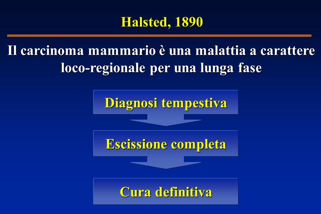 Halsted, 1890 Cura definitiva Escissione completa Diagnosi tempestiva Il carcinoma mammario è una malattia a carattere loco-regionale per una lunga fase