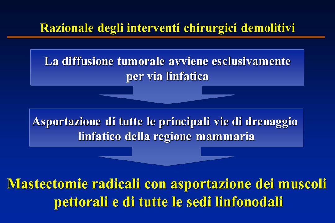 Mastectomie radicali con asportazione dei muscoli pettorali e di tutte le sedi linfonodali Asportazione di tutte le principali vie di drenaggio linfatico della regione mammaria La diffusione tumorale avviene esclusivamente per via linfatica per via linfatica Razionale degli interventi chirurgici demolitivi