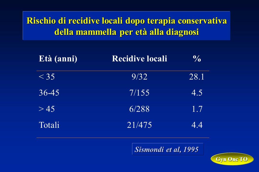 Rischio di recidive locali dopo terapia conservativa della mammella per età alla diagnosi Età (anni)Recidive locali % < 359/32 28.1 36-457/155 4.5 > 456/288 1.7 Totali21/475 4.4 Sismondi et al, 1995 Gyn Onc TO