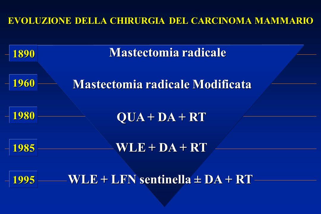 EVOLUZIONE DELLA CHIRURGIA DEL CARCINOMA MAMMARIO Mastectomia radicale Mastectomia radicale Modificata QUA + DA + RT WLE + DA + RT WLE + LFN sentinella ± DA + RT 1890 1960 1980 1985 1995
