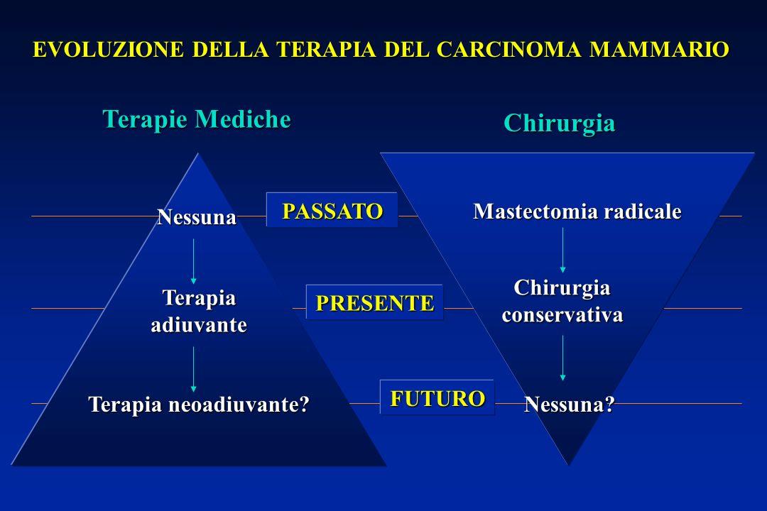EVOLUZIONE DELLA TERAPIA DEL CARCINOMA MAMMARIO Terapie Mediche Chirurgia Nessuna Terapia neoadiuvante.