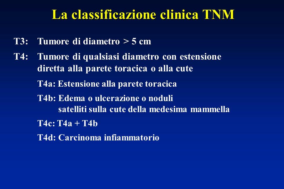 T3:Tumore di diametro > 5 cm T4:Tumore di qualsiasi diametro con estensione diretta alla parete toracica o alla cute T4a: Estensione alla parete toracica T4b: Edema o ulcerazione o noduli satelliti sulla cute della medesima mammella T4c: T4a + T4b T4d: Carcinoma infiammatorio La classificazione clinica TNM