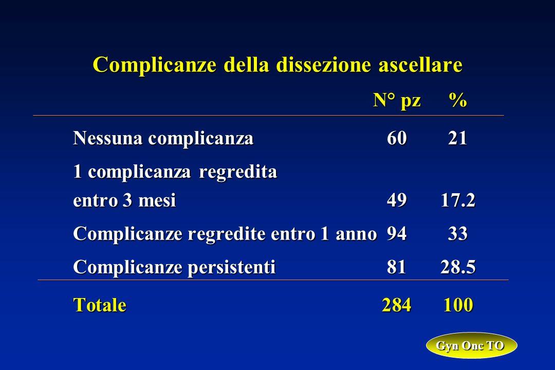 N° pz% Nessuna complicanza6021 1 complicanza regredita entro 3 mesi4917.2 Complicanze regredite entro 1 anno9433 Complicanze persistenti8128.5 Totale284100 Gyn Onc TO Complicanze della dissezione ascellare