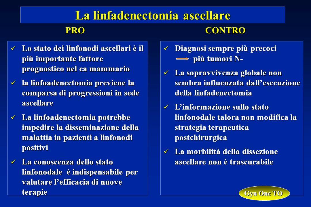 Diagnosi sempre più precoci più tumori N- Diagnosi sempre più precoci più tumori N- La sopravvivenza globale non sembra influenzata dallesecuzione della linfadenectomia La sopravvivenza globale non sembra influenzata dallesecuzione della linfadenectomia Linformazione sullo stato linfonodale talora non modifica la strategia terapeutica postchirurgica Linformazione sullo stato linfonodale talora non modifica la strategia terapeutica postchirurgica La morbilità della dissezione ascellare non è trascurabile La morbilità della dissezione ascellare non è trascurabile La linfadenectomia ascellare PROCONTRO Lo stato dei linfonodi ascellari è il più importante fattore prognostico nel ca mammario Lo stato dei linfonodi ascellari è il più importante fattore prognostico nel ca mammario la linfoadenectomia previene la comparsa di progressioni in sede ascellare la linfoadenectomia previene la comparsa di progressioni in sede ascellare La linfoadenectomia potrebbe impedire la disseminazione della malattia in pazienti a linfonodi positivi La linfoadenectomia potrebbe impedire la disseminazione della malattia in pazienti a linfonodi positivi La conoscenza dello stato linfonodale è indispensabile per valutare lefficacia di nuove terapie La conoscenza dello stato linfonodale è indispensabile per valutare lefficacia di nuove terapie Gyn Onc TO