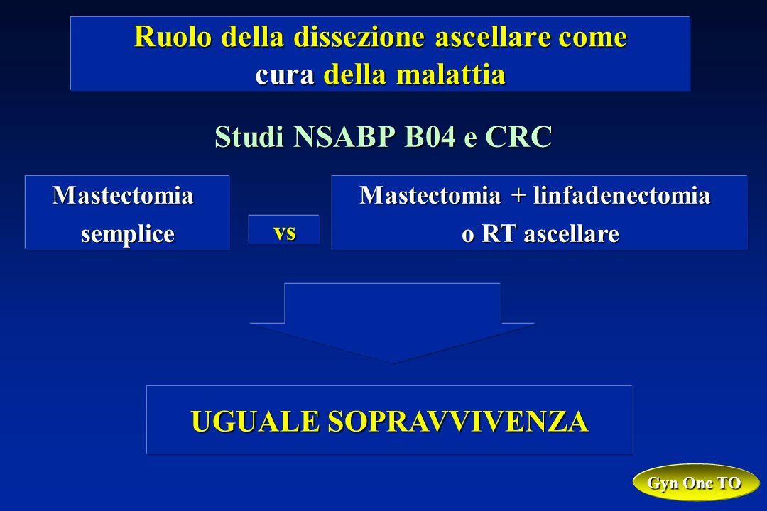 Studi NSABP B04 e CRC Ruolo della dissezione ascellare come cura della malattia Mastectomiasemplice vs Mastectomia + linfadenectomia o RT ascellare UGUALE SOPRAVVIVENZA Gyn Onc TO