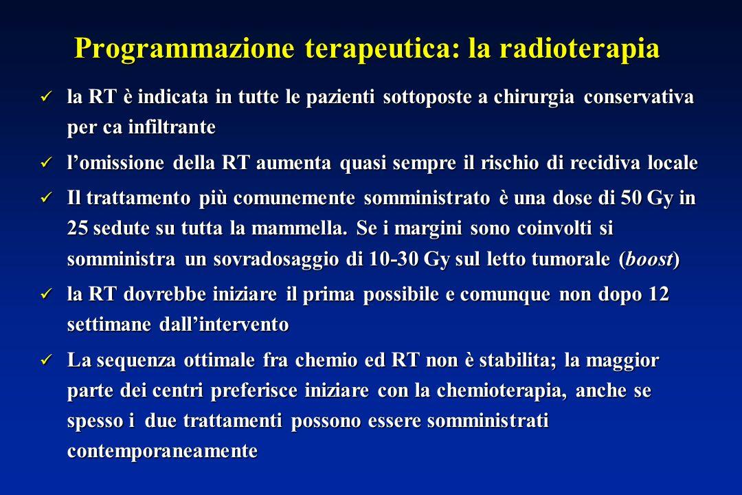 Programmazione terapeutica: la radioterapia la RT è indicata in tutte le pazienti sottoposte a chirurgia conservativa per ca infiltrante la RT è indicata in tutte le pazienti sottoposte a chirurgia conservativa per ca infiltrante lomissione della RT aumenta quasi sempre il rischio di recidiva locale lomissione della RT aumenta quasi sempre il rischio di recidiva locale Il trattamento più comunemente somministrato è una dose di 50 Gy in 25 sedute su tutta la mammella.