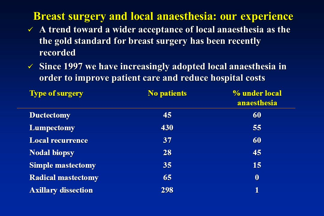 Breast surgery and local anaesthesia: our experience A trend toward a wider acceptance of local anaesthesia as the the gold standard for breast surgery has been recently recorded A trend toward a wider acceptance of local anaesthesia as the the gold standard for breast surgery has been recently recorded Since 1997 we have increasingly adopted local anaesthesia in order to improve patient care and reduce hospital costs Since 1997 we have increasingly adopted local anaesthesia in order to improve patient care and reduce hospital costs Type of surgeryNo patients% under local anaesthesia Ductectomy4560 Lumpectomy43055 Local recurrence3760 Nodal biopsy2845 Simple mastectomy3515 Radical mastectomy650 Axillary dissection2981