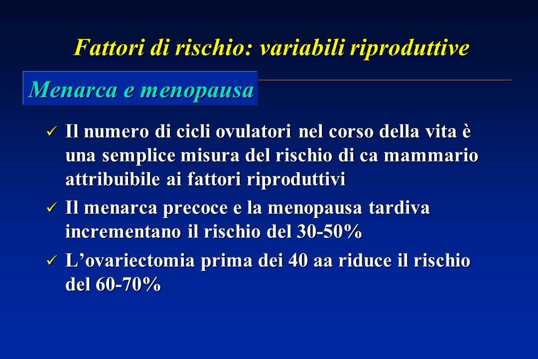 Fattori di rischio: variabili riproduttive Il numero di cicli ovulatori nel corso della vita è una semplice misura del rischio di ca mammario attribuibile ai fattori riproduttivi Il numero di cicli ovulatori nel corso della vita è una semplice misura del rischio di ca mammario attribuibile ai fattori riproduttivi Il menarca precoce e la menopausa tardiva incrementano il rischio del 30-50% Il menarca precoce e la menopausa tardiva incrementano il rischio del 30-50% Lovariectomia prima dei 40 aa riduce il rischio del 60-70% Lovariectomia prima dei 40 aa riduce il rischio del 60-70% Menarca e menopausa