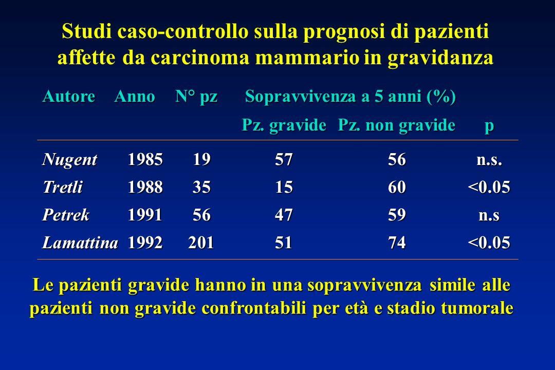 Studi caso-controllo sulla prognosi di pazienti affette da carcinoma mammario in gravidanza Pz.