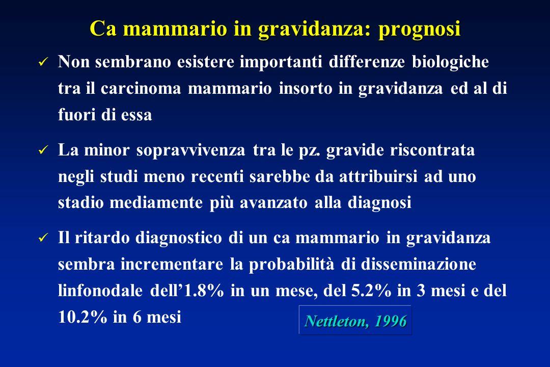 Ca mammario in gravidanza: prognosi Non sembrano esistere importanti differenze biologiche tra il carcinoma mammario insorto in gravidanza ed al di fuori di essa La minor sopravvivenza tra le pz.