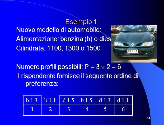 14 Esempio 1: Nuovo modello di automobile: Alimentazione: benzina (b) o diesel (d) Cilindrata: 1100, 1300 o 1500 Numero profili possibili: P = 3 2 = 6