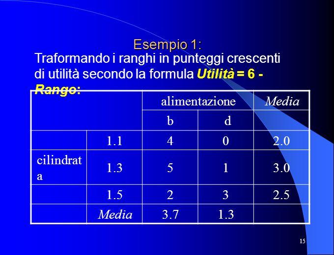15 Esempio 1: Traformando i ranghi in punteggi crescenti di utilità secondo la formula Utilità = 6 - Rango: alimentazioneMedia b d 1.1402.0 cilindrat