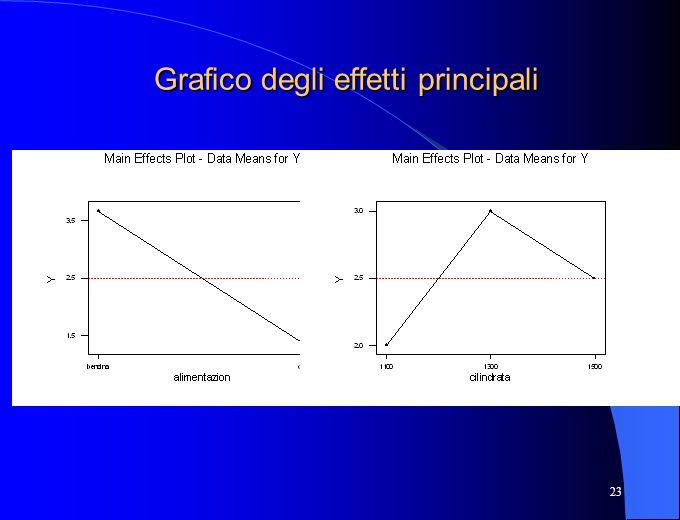 23 Grafico degli effetti principali