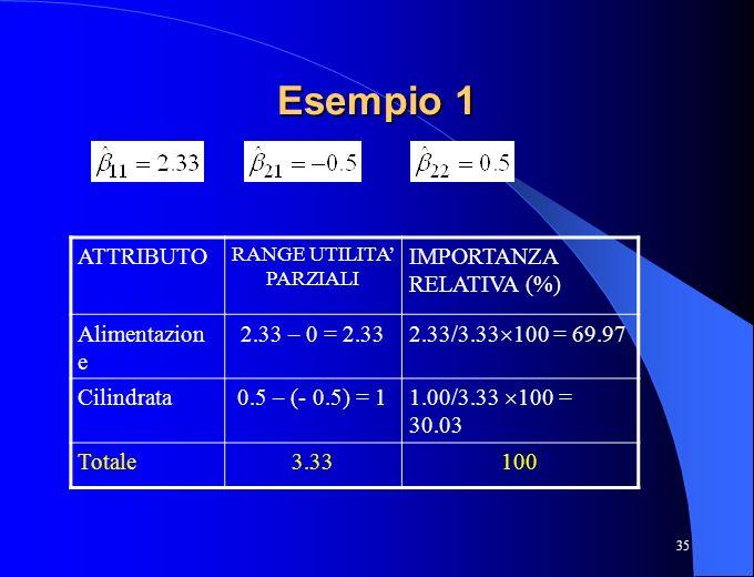 35 Esempio 1 ATTRIBUTO RANGE UTILITA PARZIALI IMPORTANZA RELATIVA (%) Alimentazion e 2.33 – 0 = 2.33 2.33/3.33 100 = 69.97 Cilindrata0.5 – (- 0.5) = 1