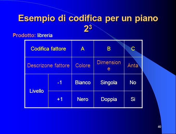 40 Esempio di codifica per un piano 2 3 Prodotto: libreria Codifica fattoreABC Descrizone fattoreColore Dimension e Anta Livello BiancoSingolaNo +1Ner