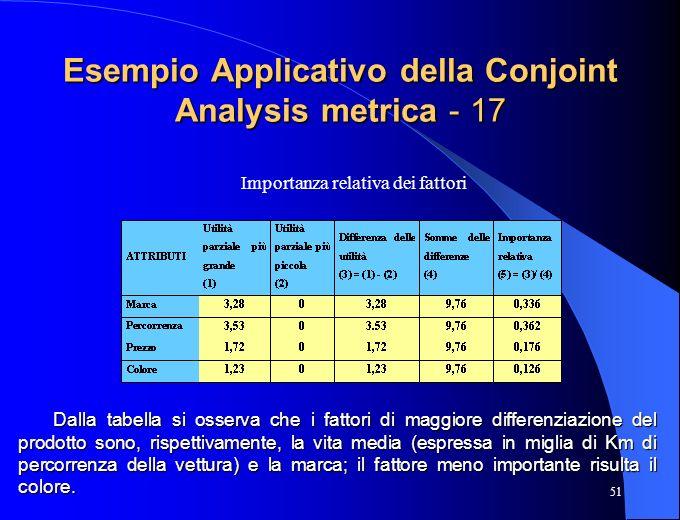 51 Esempio Applicativo della Conjoint Analysis metrica - 17 Dalla tabella si osserva che i fattori di maggiore differenziazione del prodotto sono, ris