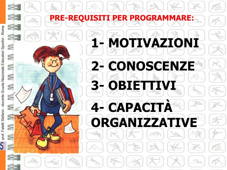 PRE-REQUISITI PER PROGRAMMARE: 2- CONOSCENZE 1- MOTIVAZIONI 4- CAPACITÀ ORGANIZZATIVE 3- OBIETTIVI
