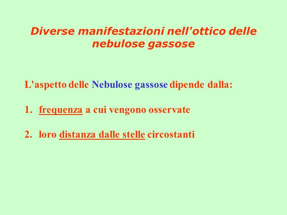 Diverse manifestazioni nell'ottico delle nebulose gassose L'aspetto delle Nebulose gassose dipende dalla: 1.frequenza a cui vengono osservate 2.loro d