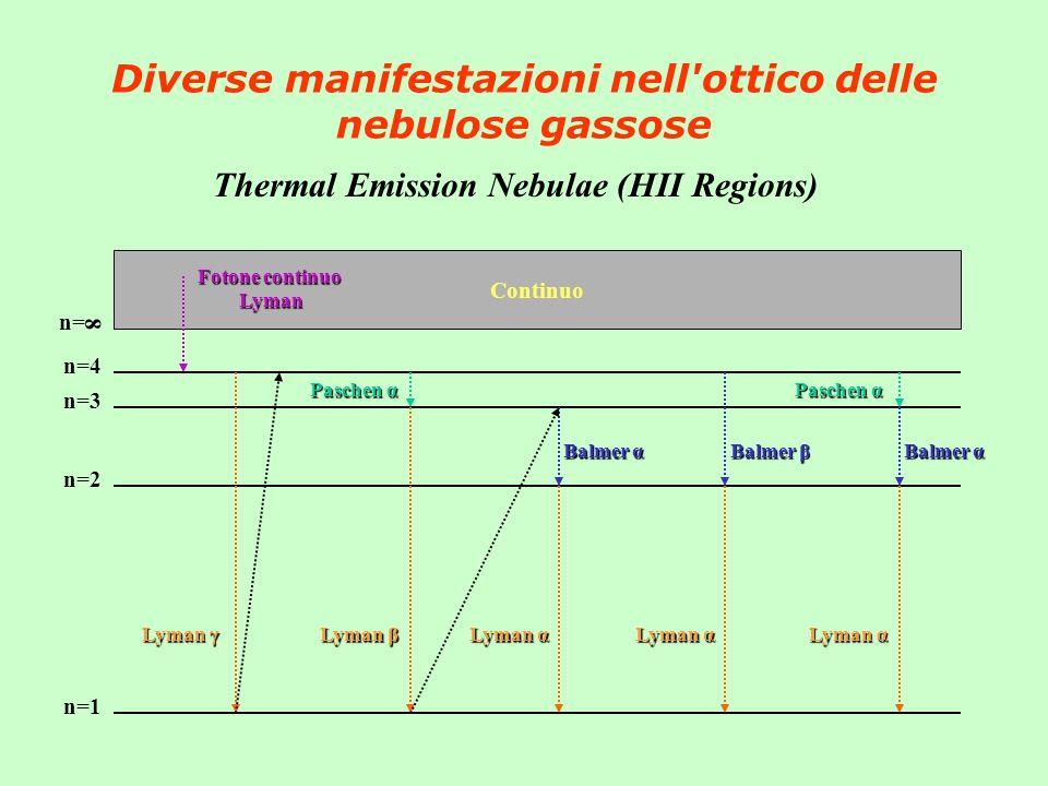 Diverse manifestazioni nell'ottico delle nebulose gassose Thermal Emission Nebulae (HII Regions) Continuo n=4 n=2 n=3 n=1 n= 8 Fotone continuo Lyman L