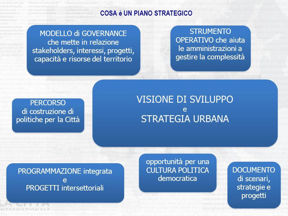 IL PIANO STRATEGICO 2014-2020 VISIONE URBANA ALLINEATA CON STRATEGIE EUROPEE E NAZIONALI CONCENTRAZIONE INVESTIMENTI SU POCHE GRANDI PRIORITA PROGRAMMAZIONE INTEGRATA DEL TERRITORIO E PROGETTI INTERSETTORIALI ALLEANZE INTERISTITUZIONALI E PARTENARIATO ALLARGATO MIGLIORAMENTO DELLA CAPACITA AMMINISTRATIVA STRUMENTAZIONE STRATEGICA INTEGRAZIONE POLITICHE COMUNITARIE E PROGRAMMAZIONE STRATEGICA