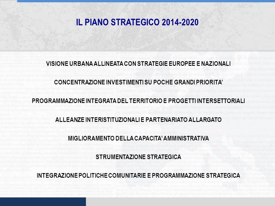 IL PIANO STRATEGICO 2014-2020 VISIONE URBANA ALLINEATA CON STRATEGIE EUROPEE E NAZIONALI CONCENTRAZIONE INVESTIMENTI SU POCHE GRANDI PRIORITA PROGRAMM