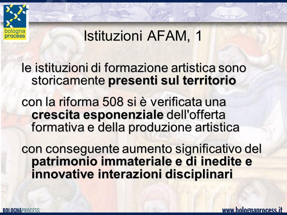 Istituzioni AFAM, 1 le istituzioni di formazione artistica sono storicamente presenti sul territorio con la riforma 508 si è verificata una crescita esponenziale dell offerta formativa e della produzione artistica con conseguente aumento significativo del patrimonio immateriale e di inedite e innovative interazioni disciplinari