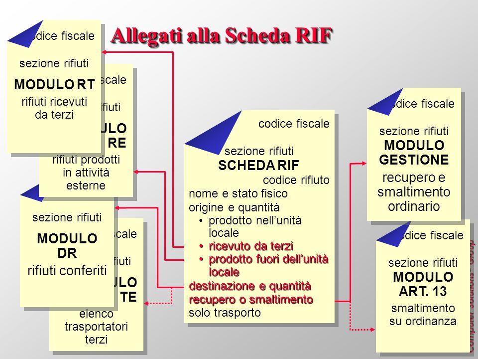 Computer Solutions ® Group codice fiscale sezione rifiuti MODULO TE elenco trasportatori terzi codice fiscale sezione rifiuti MODULO DR rifiuti confer