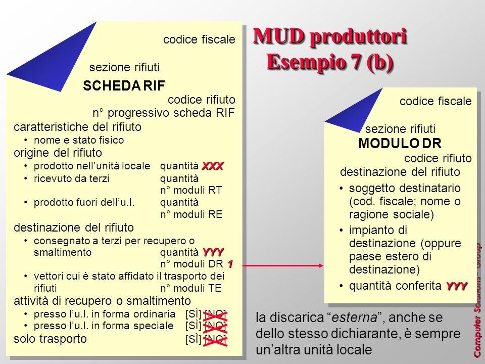 Computer Solutions ® Group MUD produttori Esempio 7 (b) la discarica esterna, anche se dello stesso dichiarante, è sempre unaltra unità locale codice