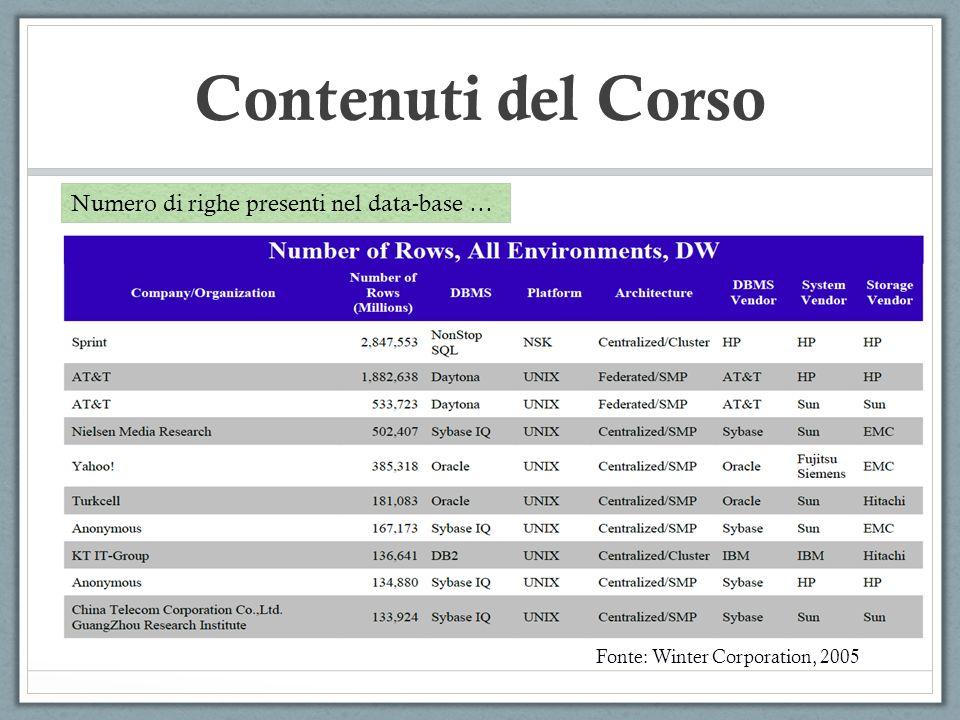 Contenuti del Corso Fonte: Winter Corporation, 2005 Numero di righe presenti nel data-base …