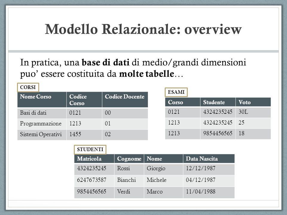 Modello Relazionale: overview MatricolaCognomeNomeData Nascita 4324235245RossiGiorgio12/12/1987 6247673587BianchiMichele04/12/1987 9854456565VerdiMarco11/04/1988 In pratica, una base di dati di medio/grandi dimensioni puo essere costituita da molte tabelle … Nome CorsoCodice Corso Codice Docente Basi di dati012100 Programmazione121301 Sistemi Operativi145502 CorsoStudenteVoto 0121432423524530L 1213432423524525 1213985445656518 CORSI ESAMI STUDENTI