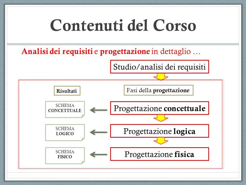 Contenuti del Corso Studio/analisi dei requisiti Progettazione concettuale Progettazione logica Progettazione fisica SCHEMA CONCETTUALE SCHEMA LOGICO