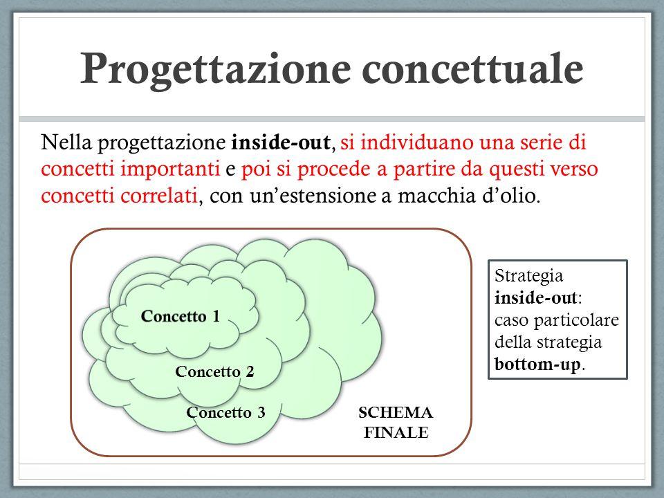 Nella progettazione inside-out, si individuano una serie di concetti importanti e poi si procede a partire da questi verso concetti correlati, con une