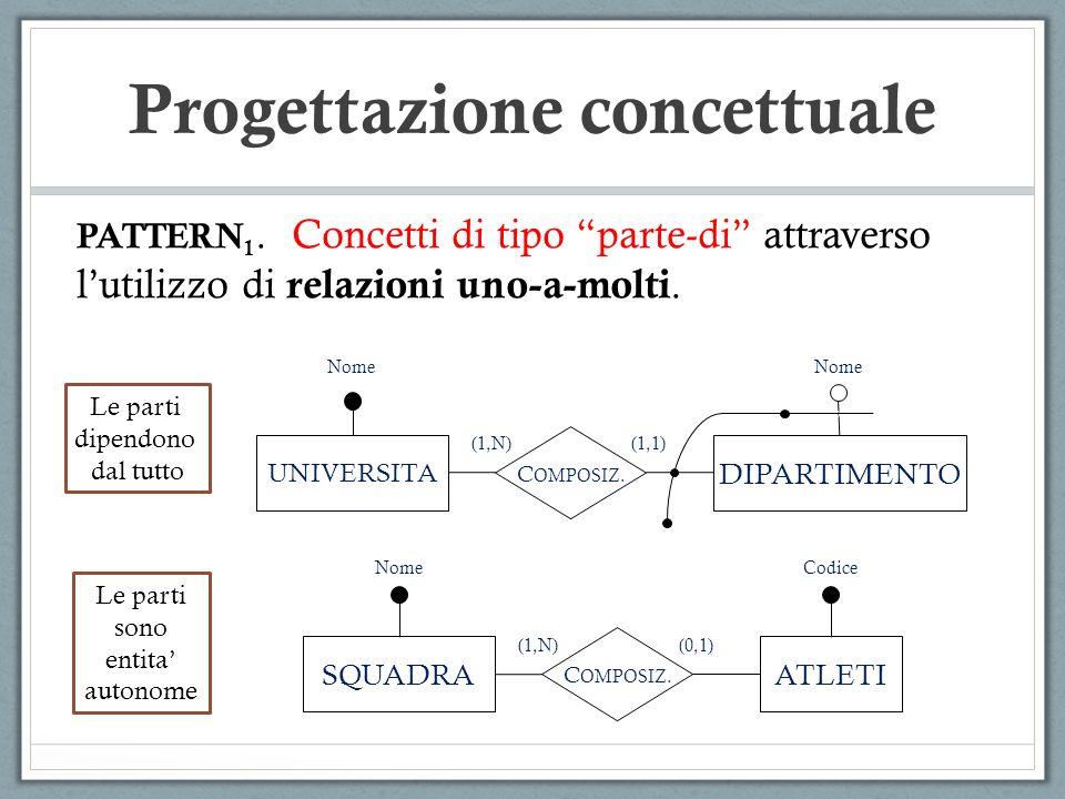 PATTERN 1. Concetti di tipo parte-di attraverso lutilizzo di relazioni uno-a-molti. UNIVERSITA DIPARTIMENTO C OMPOSIZ. Nome (1,1)(1,N) SQUADRAATLETI C