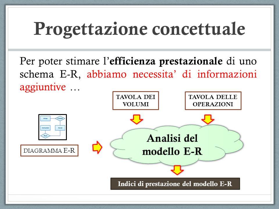 Per poter stimare l efficienza prestazionale di uno schema E-R, abbiamo necessita di informazioni aggiuntive … TAVOLA DEI VOLUMI TAVOLA DELLE OPERAZIO