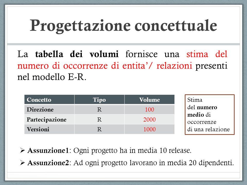 La tabella dei volumi fornisce una stima del numero di occorrenze di entita/ relazioni presenti nel modello E-R. ConcettoTipoVolume Direzione R100 Par