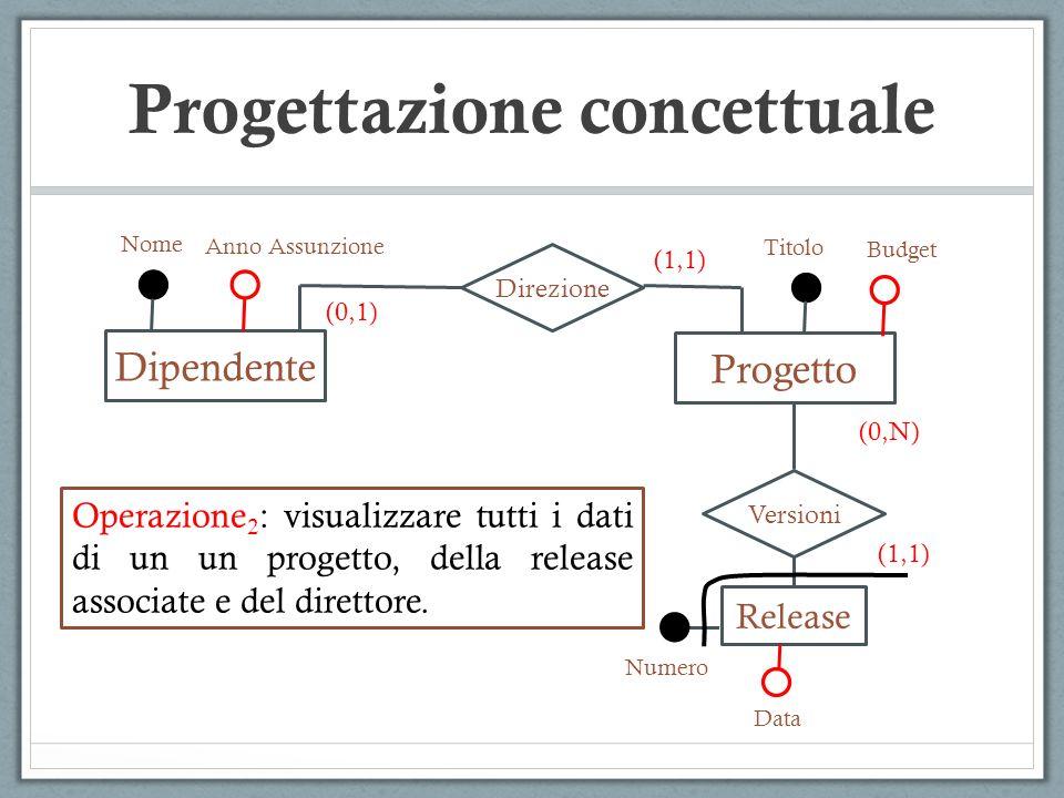 Dipendente Nome Anno Assunzione Direzione Progetto (0,1) (1,1) Versioni Release Numero Data (0,N) (1,1) Titolo Budget Operazione 2 : visualizzare tutt