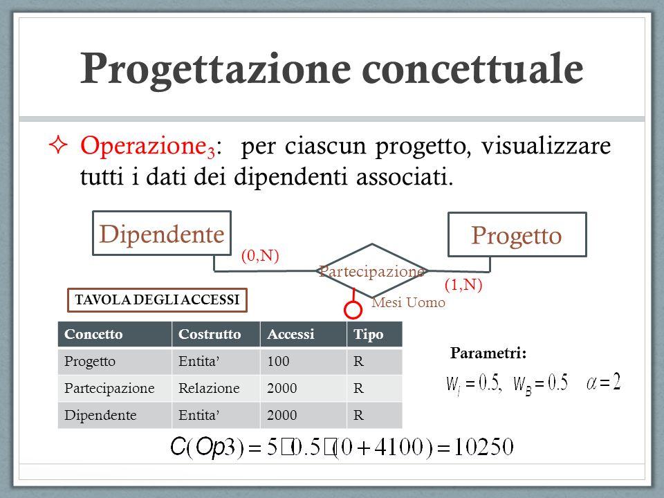 Operazione 3 : per ciascun progetto, visualizzare tutti i dati dei dipendenti associati. ConcettoCostruttoAccessiTipo ProgettoEntita100R Partecipazion