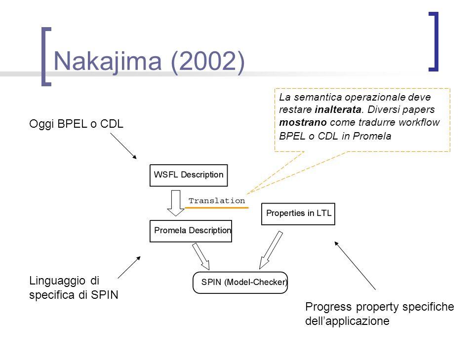 Nakajima (2002) Oggi BPEL o CDL Progress property specifiche dellapplicazione Linguaggio di specifica di SPIN La semantica operazionale deve restare i