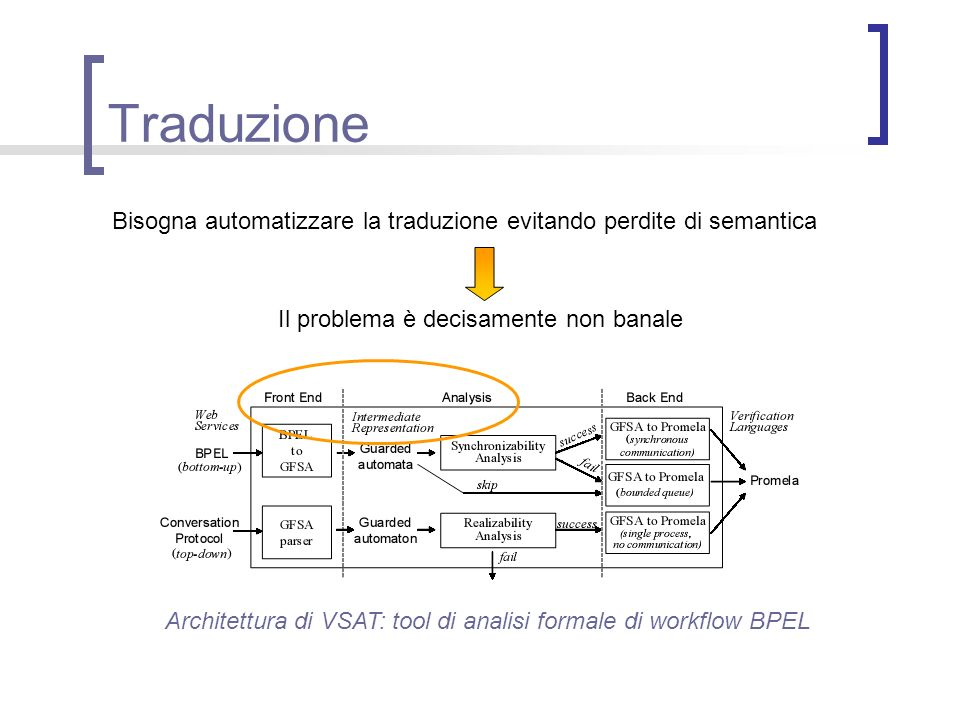Traduzione Bisogna automatizzare la traduzione evitando perdite di semantica Il problema è decisamente non banale Architettura di VSAT: tool di analis