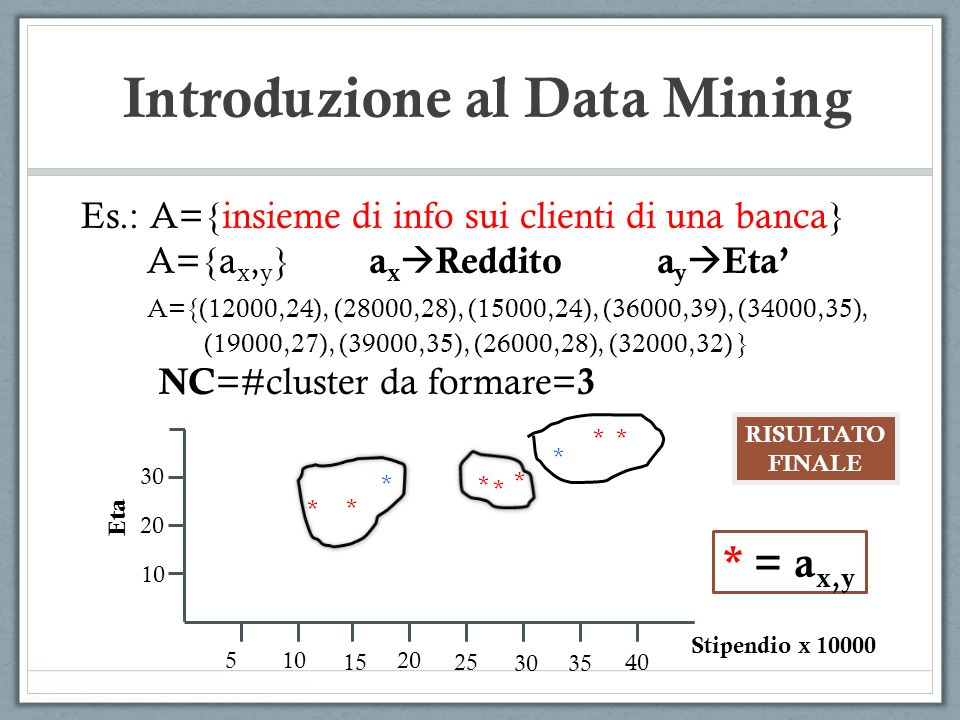 Introduzione al Data Mining Es.: A={insieme di info sui clienti di una banca} A={a x, y } a x Reddito a y Eta A={(12000,24), (28000,28), (15000,24), (36000,39), (34000,35), (19000,27), (39000,35), (26000,28), (32000,32) } NC =#cluster da formare= 3 510 15 20 25 3035 40 10 20 30 Eta Stipendio x 10000 * * * * * * * * * * = a x,y RISULTATO FINALE