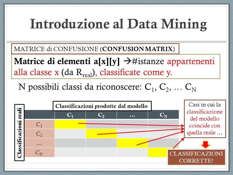 Introduzione al Data Mining MATRICE di CONFUSIONE ( CONFUSION MATRIX ) Matrice di elementi a[x][y] #istanze appartenenti alla classe x (da R real ), classificate come y.