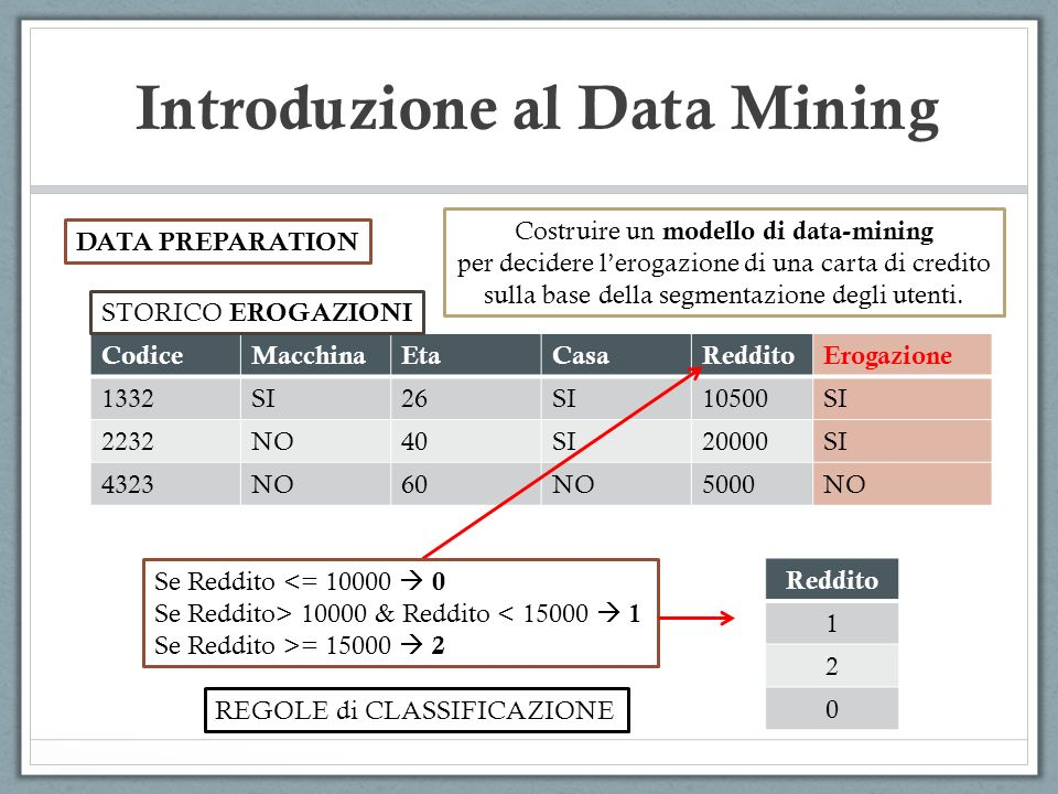 Introduzione al Data Mining DATA PREPARATION CodiceMacchinaEtaCasaRedditoErogazione 1332SI26SI10500SI 2232NO40SI20000SI 4323NO60NO5000NO STORICO EROGA